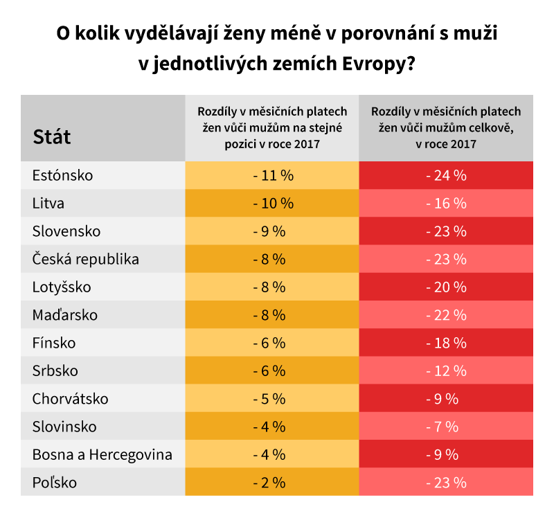 O kolik vydělávají ženy méňě v porovnání s muži v Evropských zemích