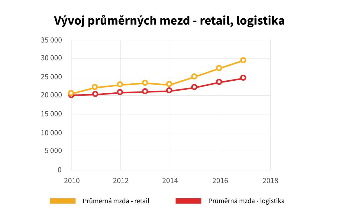 Vyvoj prumernych mezd v retailu a logistice