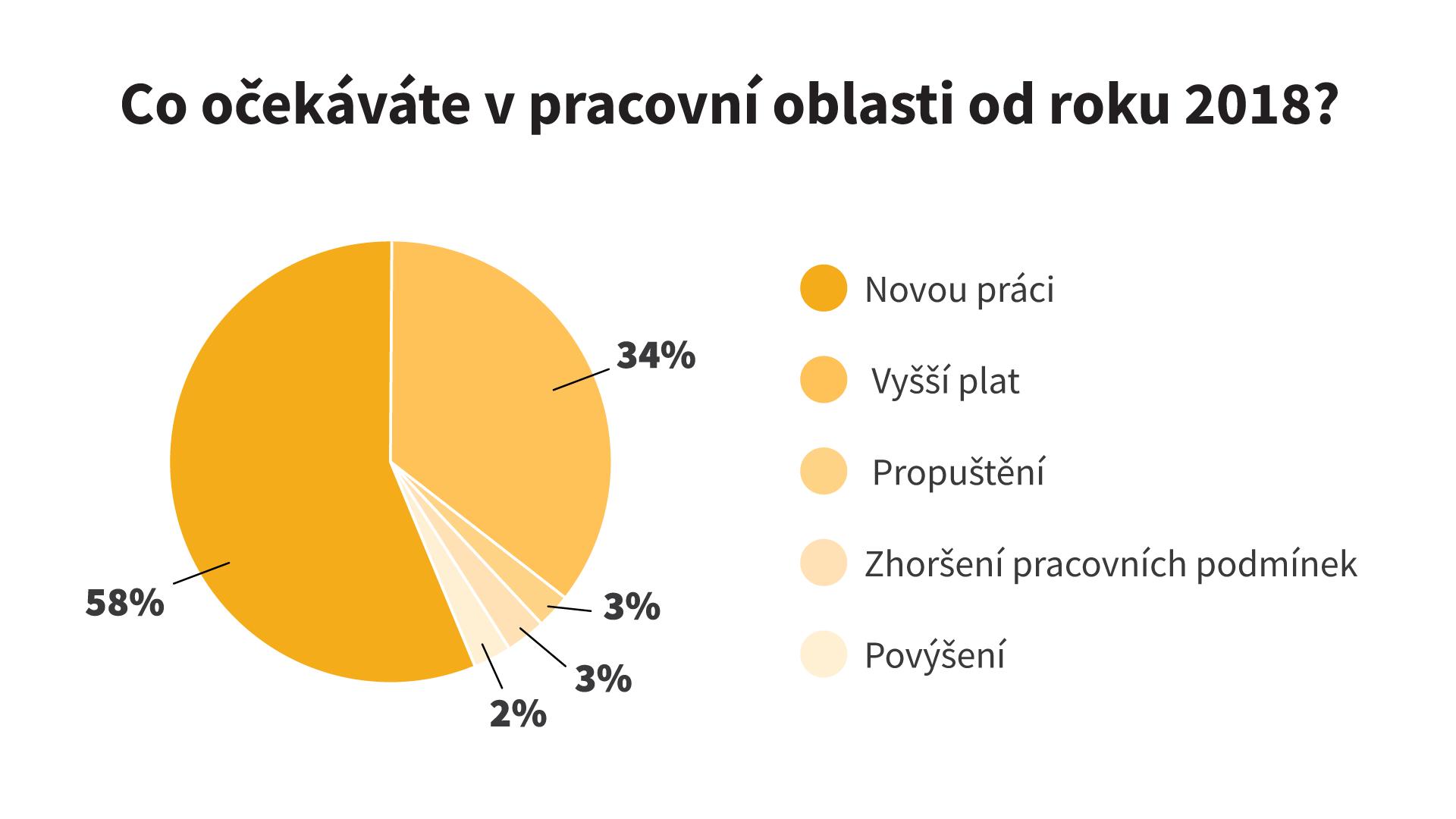 Anketa Profesia.cz - Co očekáváte v pracovní oblasti od roku 2018